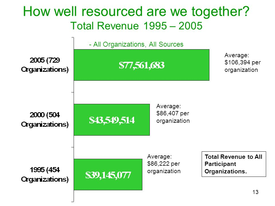 How well resourced are we together
