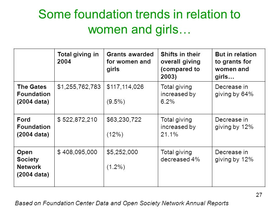 Some foundation trends in relation to women and girls…