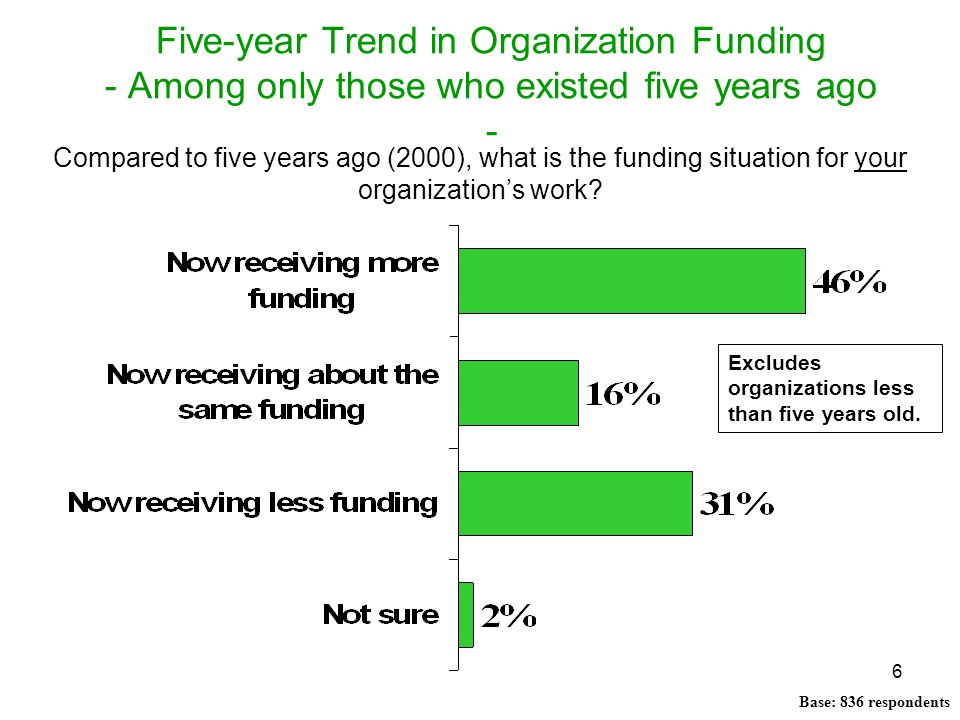 Five-year Trend in Organization Funding - Among only those who existed five years ago -