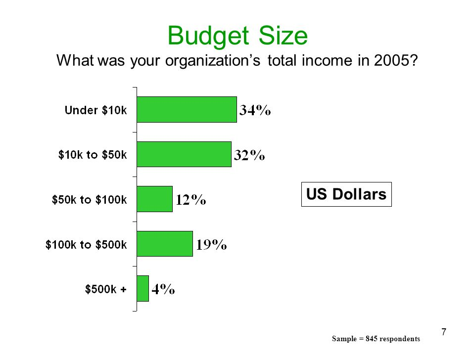 Budget Size What was your organization's total income in 2005