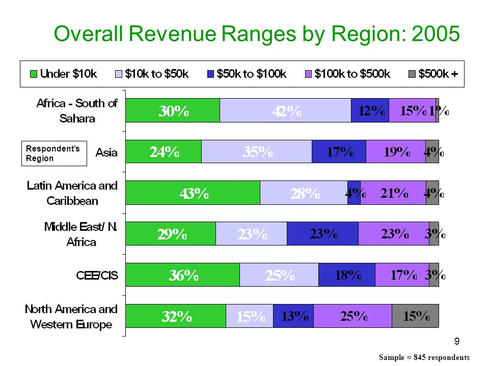 Overall Revenue Ranges by Region: 2005