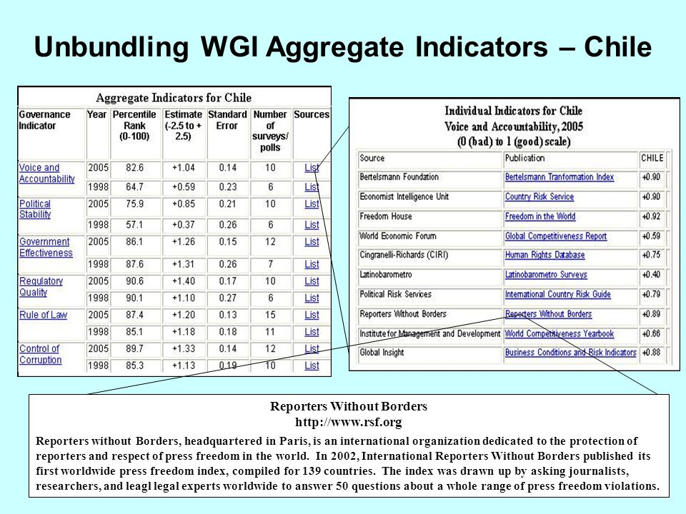 Unbundling WGI Aggregate Indicators – Chile