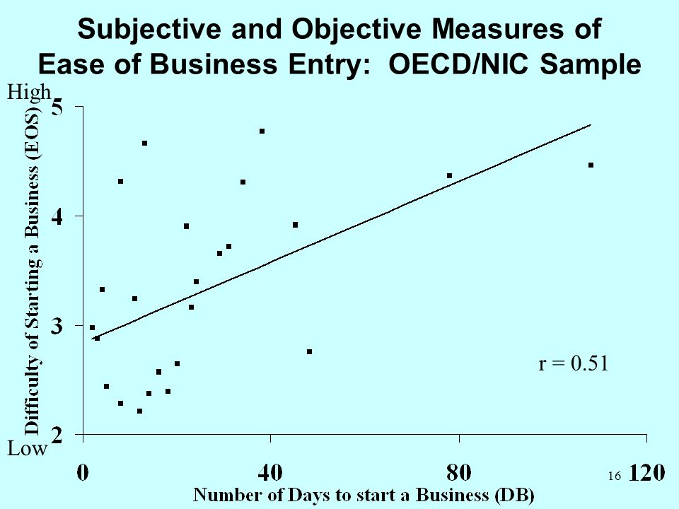 Subjective and Objective Measures of Ease of Business Entry: OECD/NIC Sample