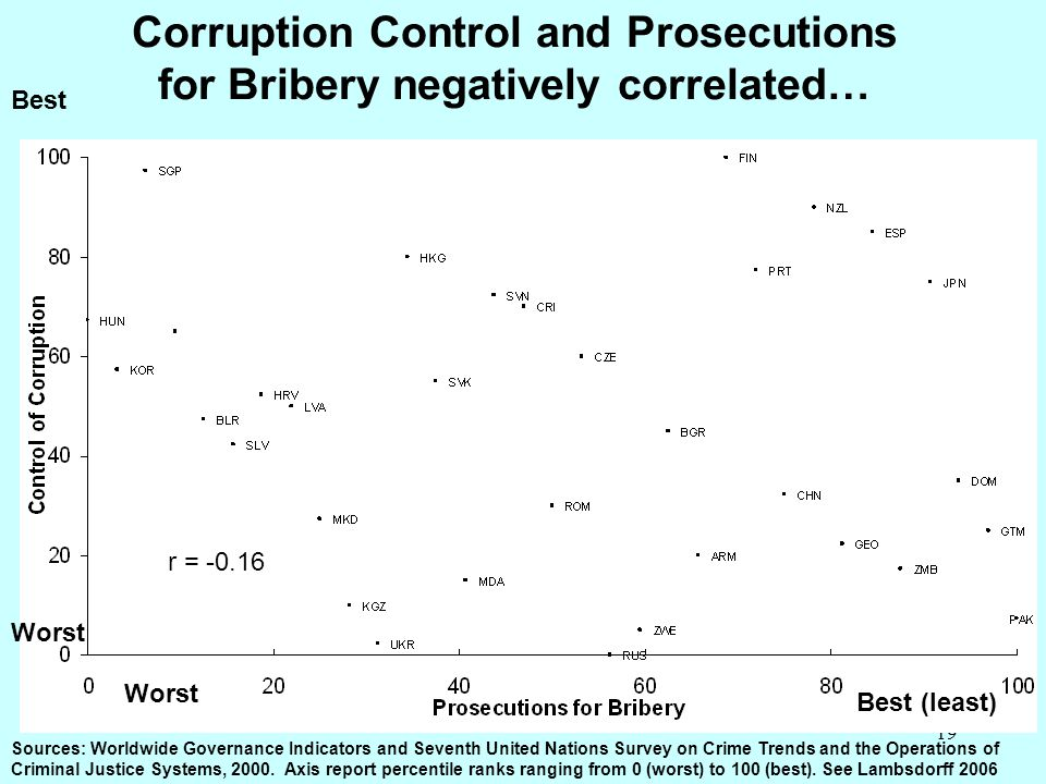 Corruption Control and Prosecutions for Bribery negatively correlated…