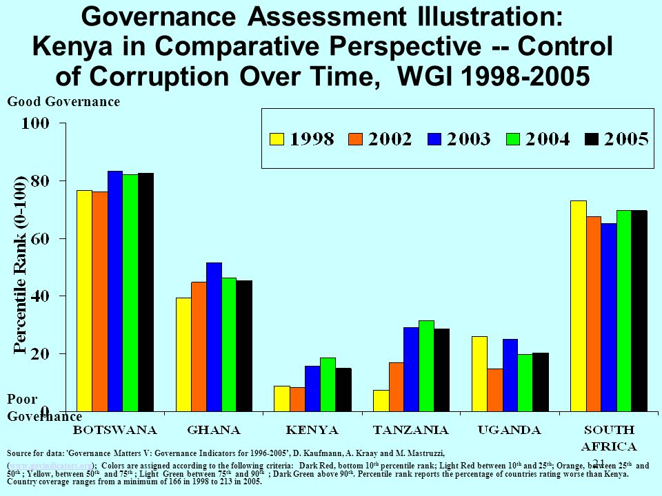 Governance Assessment Illustration: Kenya in Comparative Perspective -- Control of Corruption Over Time, WGI 1998-2005