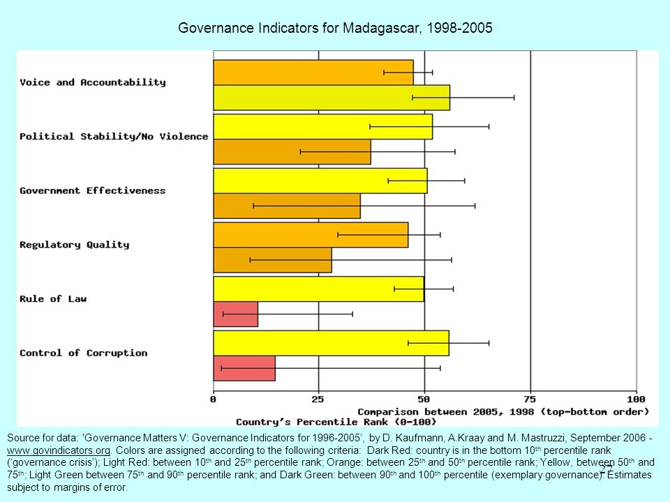 Governance Indicators for Madagascar, 1998-2005