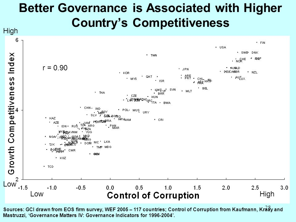 Better Governance is Associated with Higher Country's Competitiveness