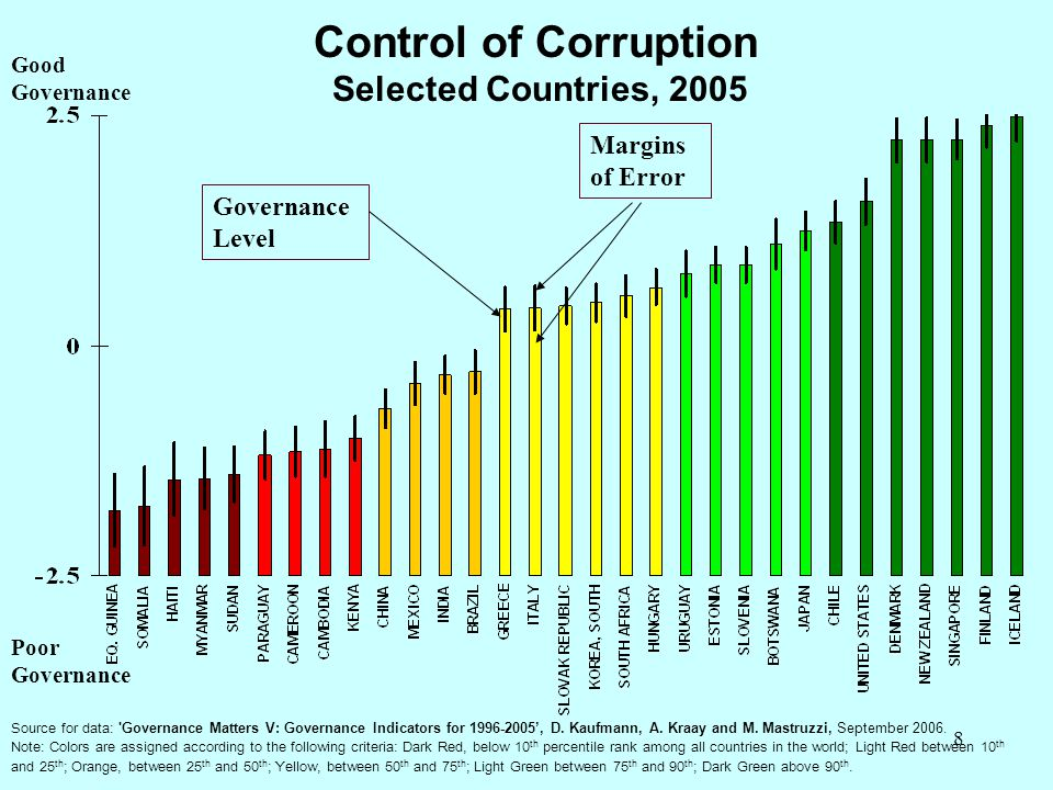 Control of Corruption Selected Countries, 2005 Margins of Error