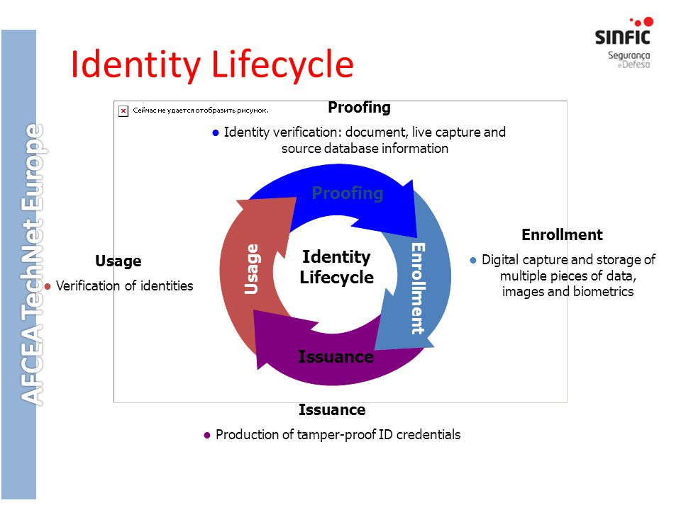 Identity Lifecycle Proofing Identity Usage Lifecycle Enrollment