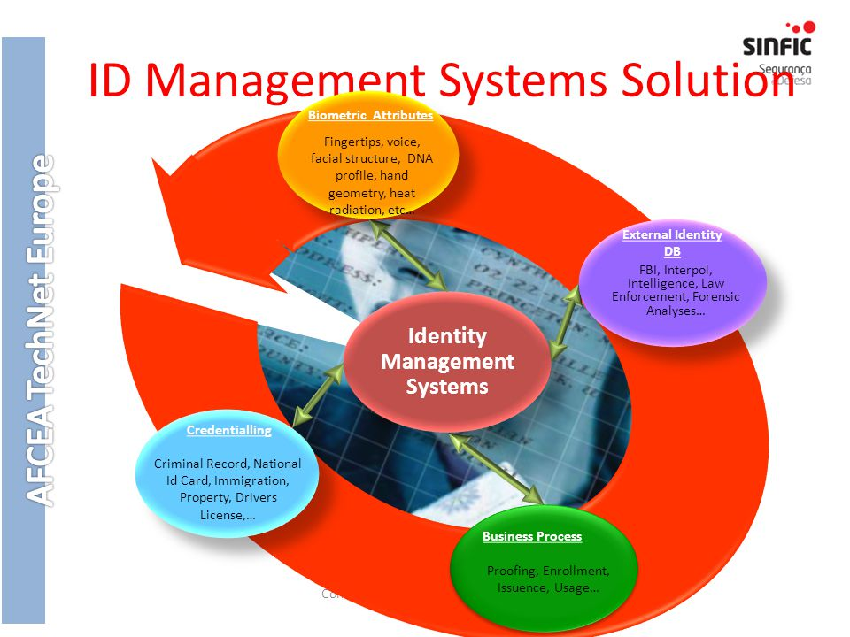 ID Management Systems Solution