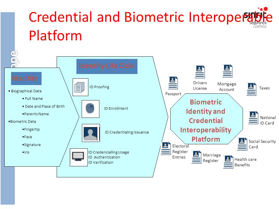 Credential and Biometric Interoperable Platform
