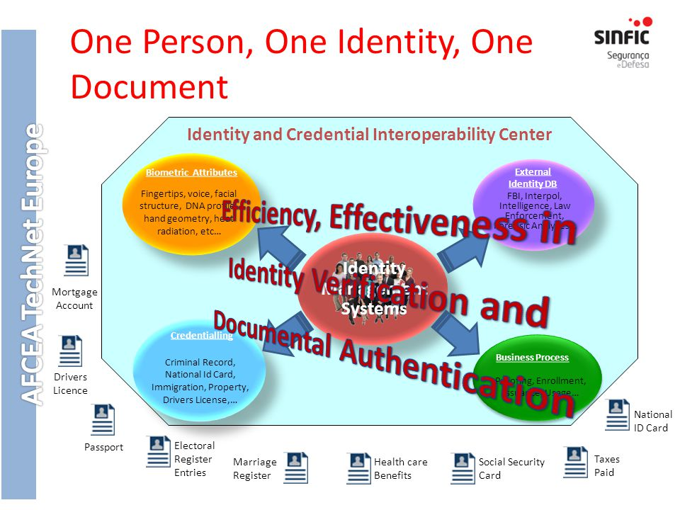 One Person, One Identity, One Document