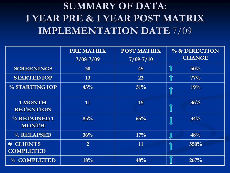 SUMMARY OF DATA: 1 YEAR PRE & 1 YEAR POST MATRIX IMPLEMENTATION DATE 7/09