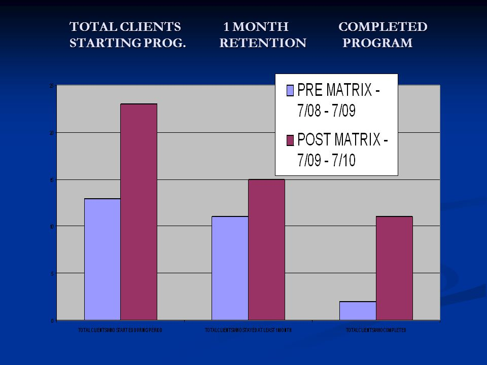 TOTAL CLIENTS 1 MONTH COMPLETED STARTING PROG. RETENTION PROGRAM