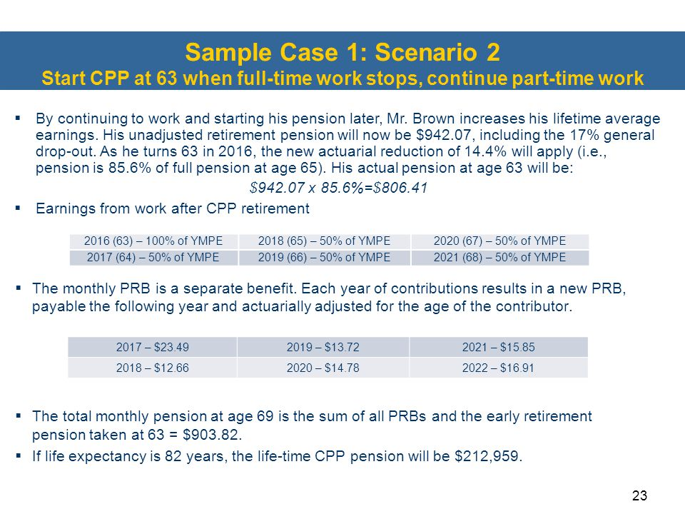 Sample Case 1: Scenario 2 Start CPP at 63 when full-time work stops, continue part-time work