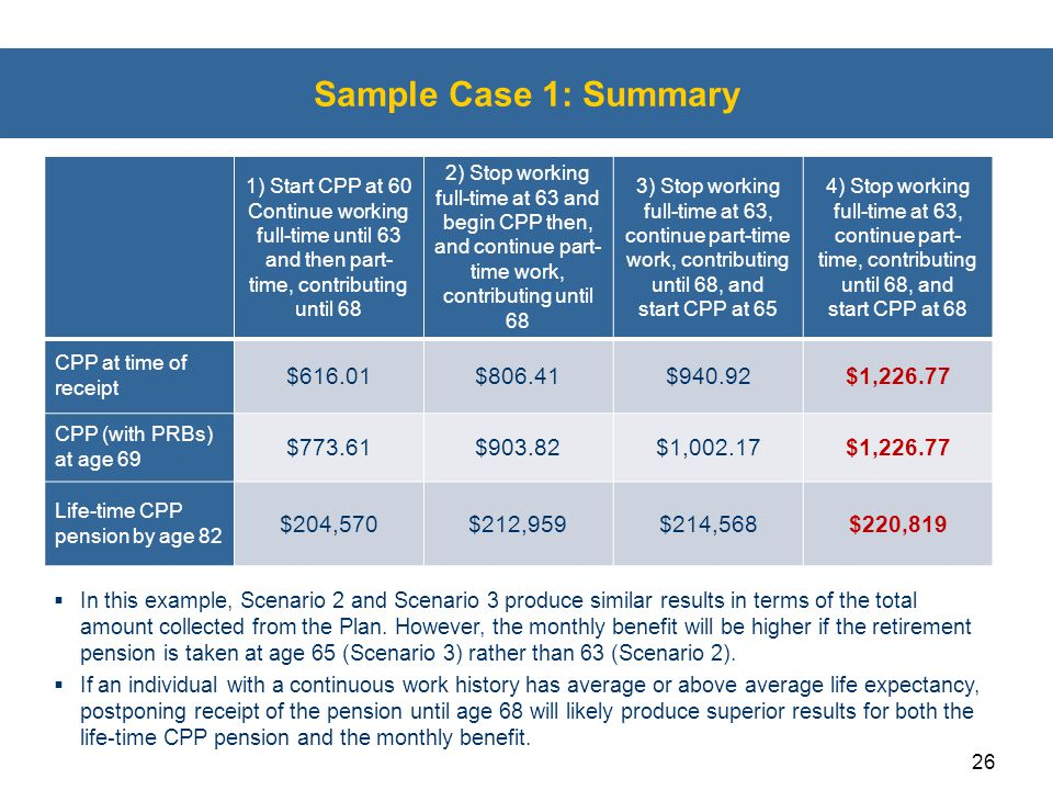 Sample Case 1: Summary $616.01 $806.41 $940.92 $1,226.77 $773.61