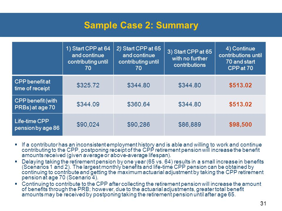 Sample Case 2: Summary $325.72 $344.80 $513.02 $344.09 $360.64 $90,024