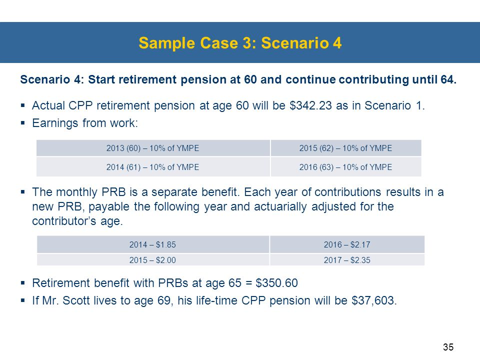 Sample Case 3: Scenario 4 Scenario 4: Start retirement pension at 60 and continue contributing until 64.