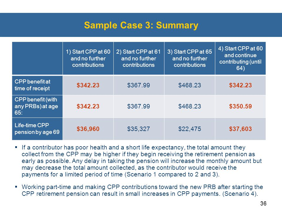 Sample Case 3: Summary $342.23 $367.99 $468.23 $350.59 $36,960 $35,327