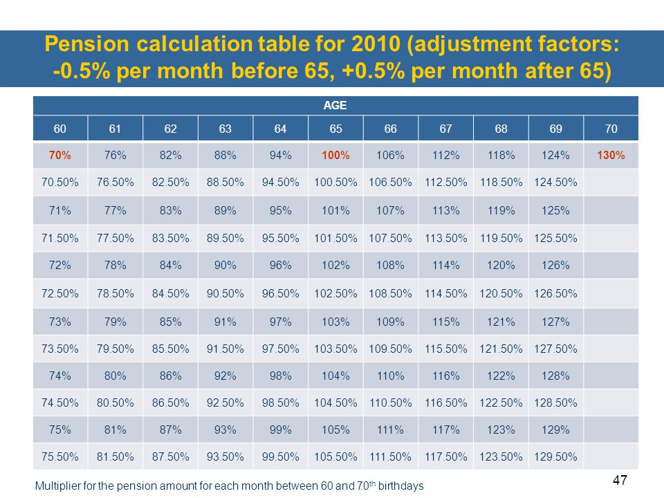 Pension calculation table for 2010 (adjustment factors: -0
