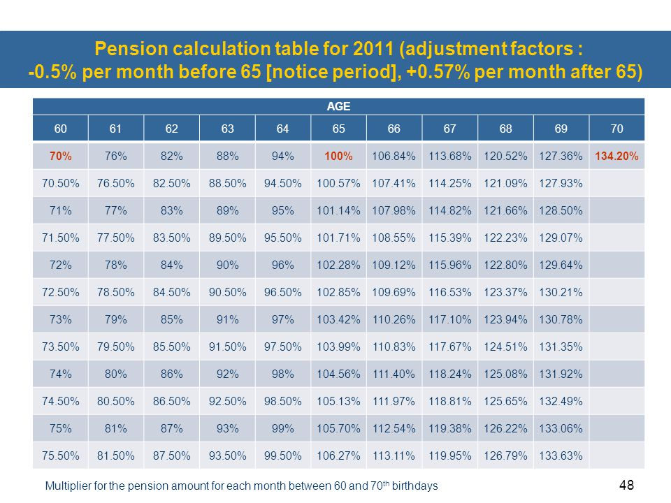 Pension calculation table for 2011 (adjustment factors : -0