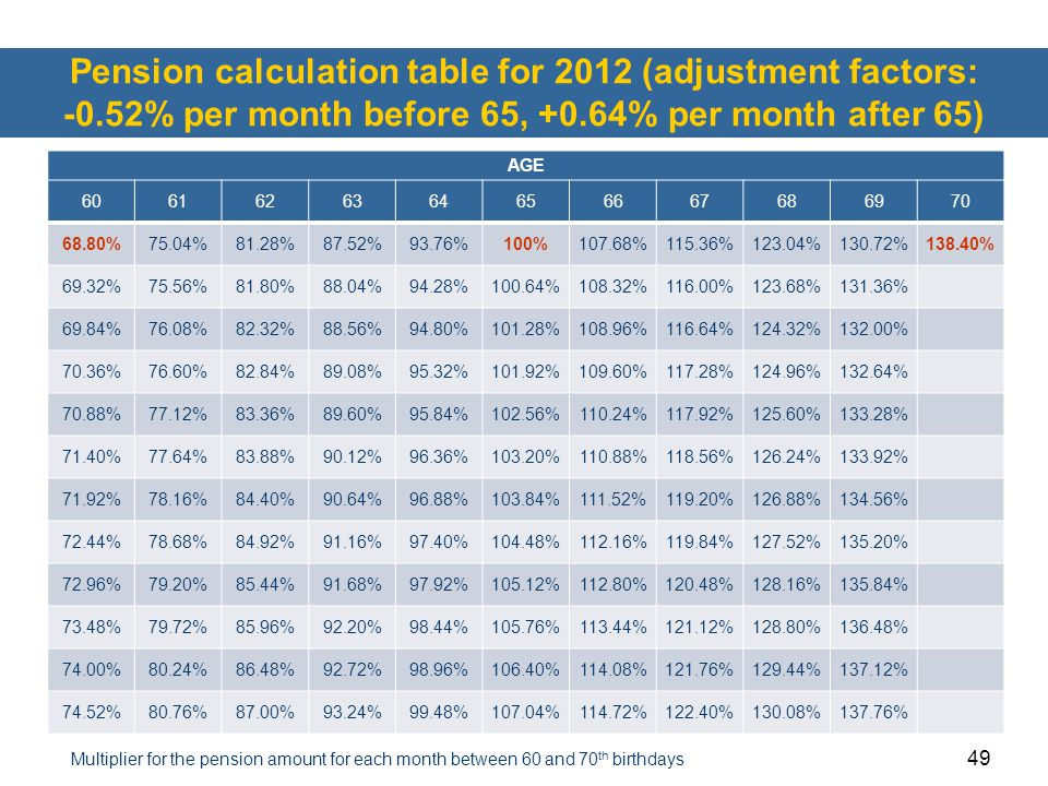 Pension calculation table for 2012 (adjustment factors: -0
