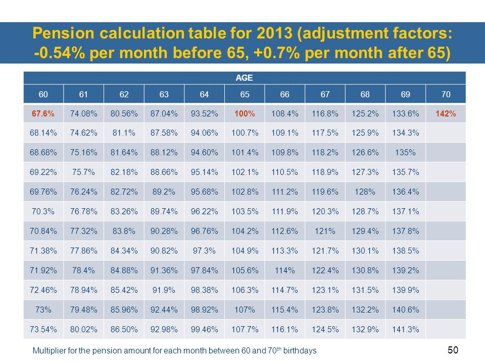 Pension calculation table for 2013 (adjustment factors: -0