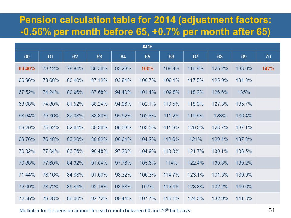 Pension calculation table for 2014 (adjustment factors: -0
