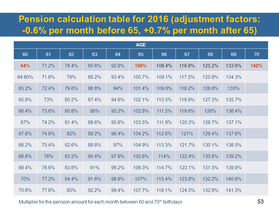 Pension calculation table for 2016 (adjustment factors: -0