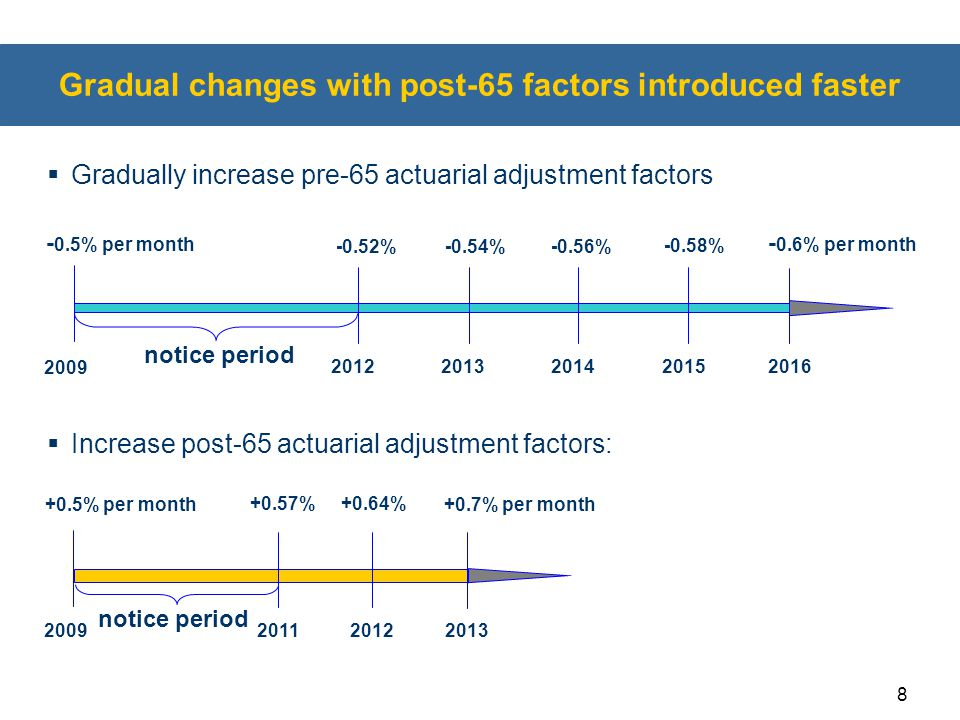 Gradual changes with post-65 factors introduced faster