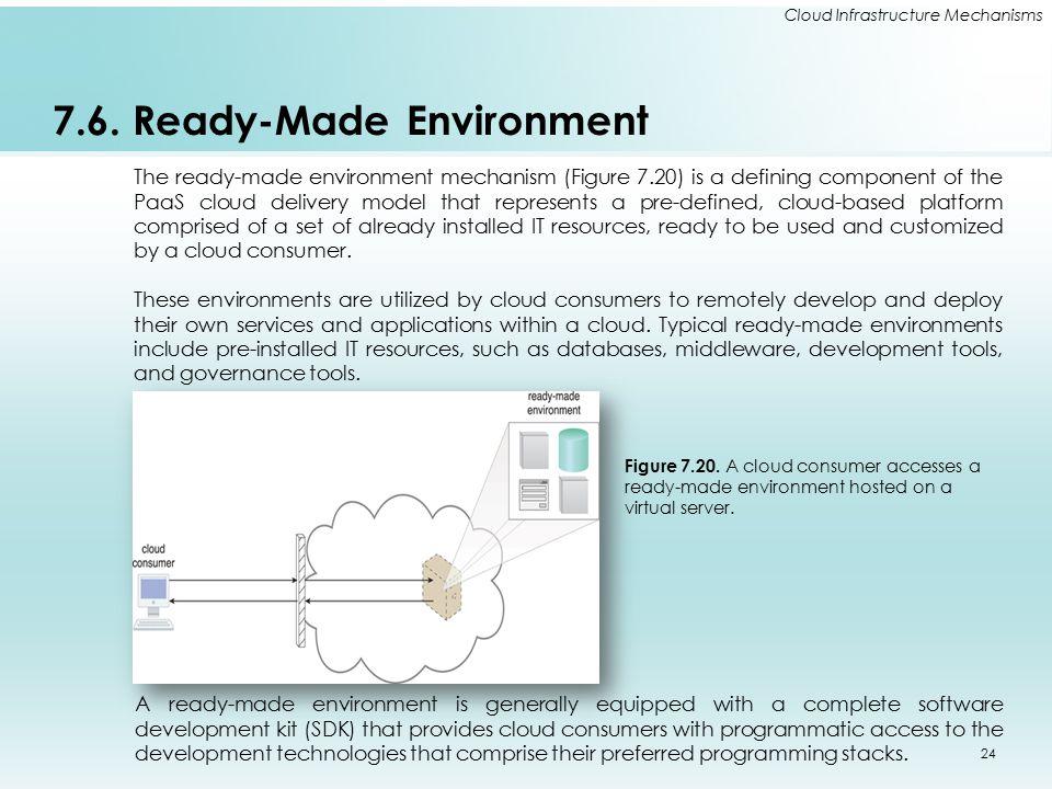 7.6. Ready-Made Environment