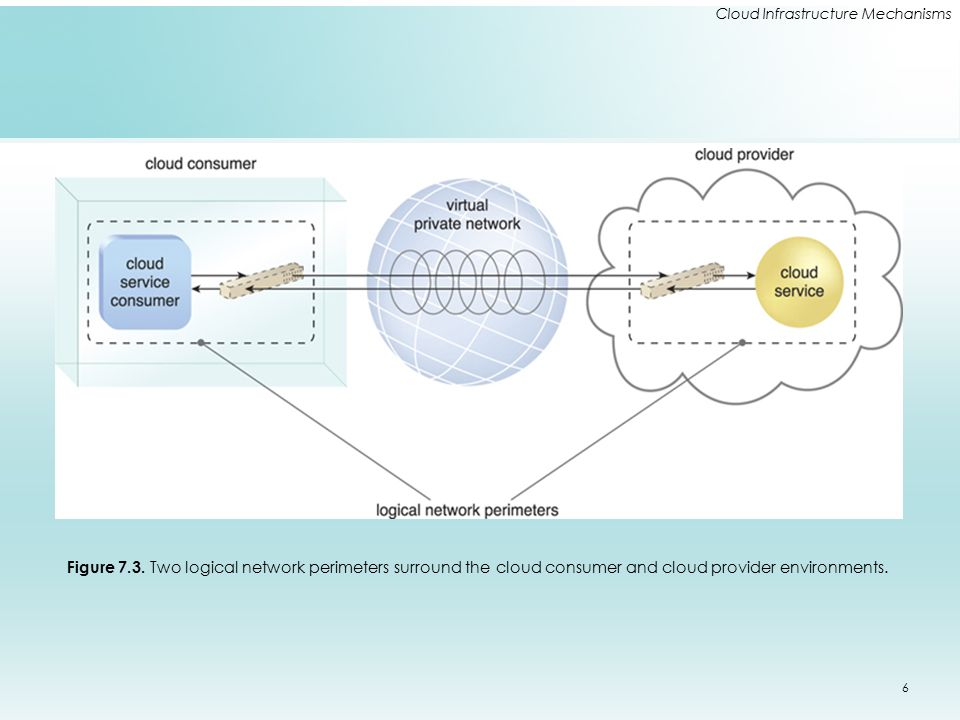 Cloud Infrastructure Mechanisms