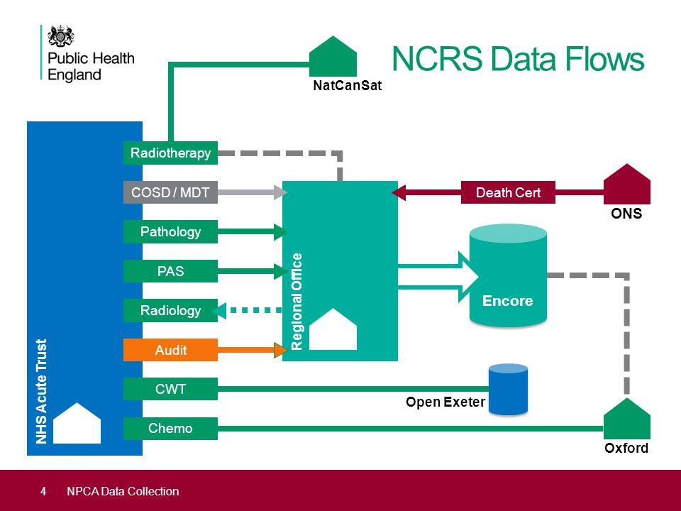 NCRS Data Flows ONS Encore NatCanSat Radiotherapy COSD / MDT