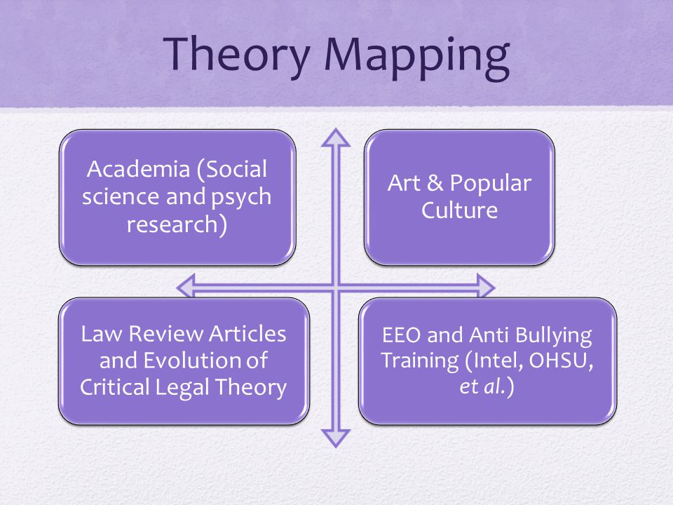 Theory Mapping Academia (Social science and psych research)