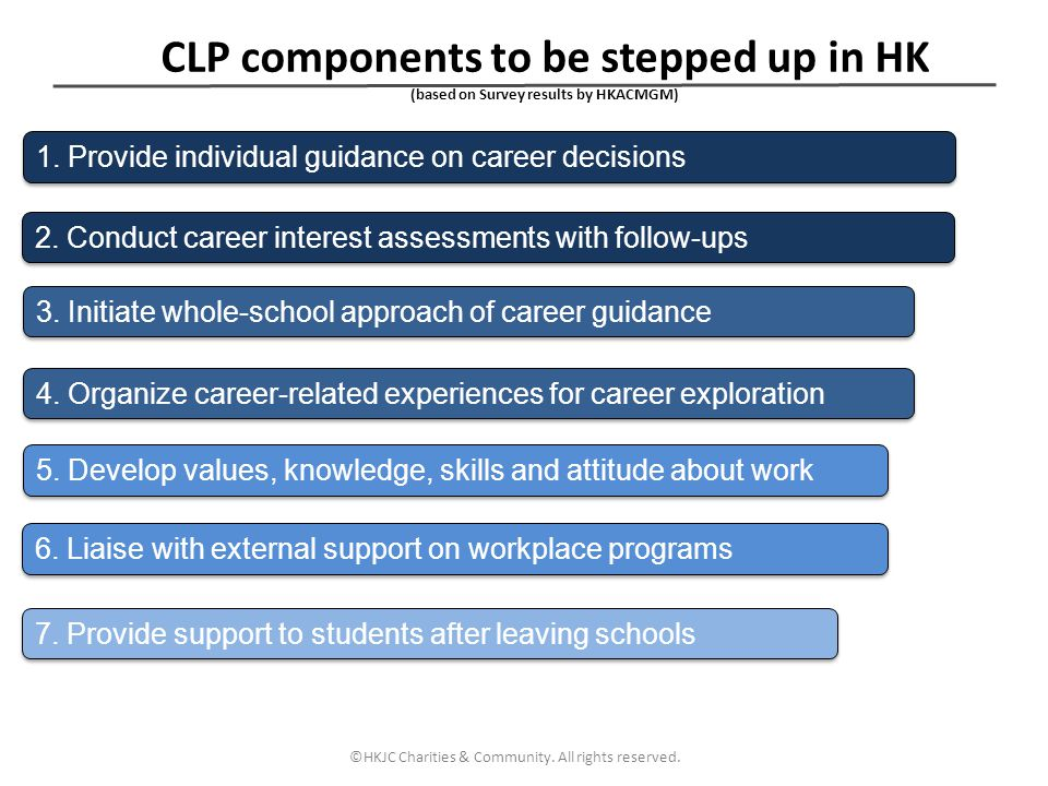CLP components to be stepped up in HK (based on Survey results by HKACMGM)