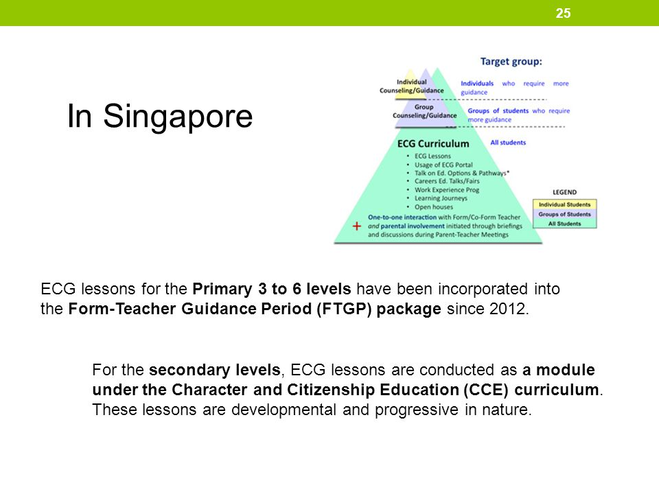 In Singapore ECG lessons for the Primary 3 to 6 levels have been incorporated into the Form-Teacher Guidance Period (FTGP) package since 2012.
