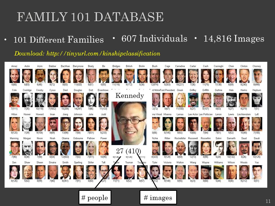 Family 101 database 607 Individuals 14,816 Images