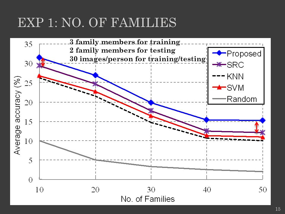 Exp 1: No. of families 3 family members for training