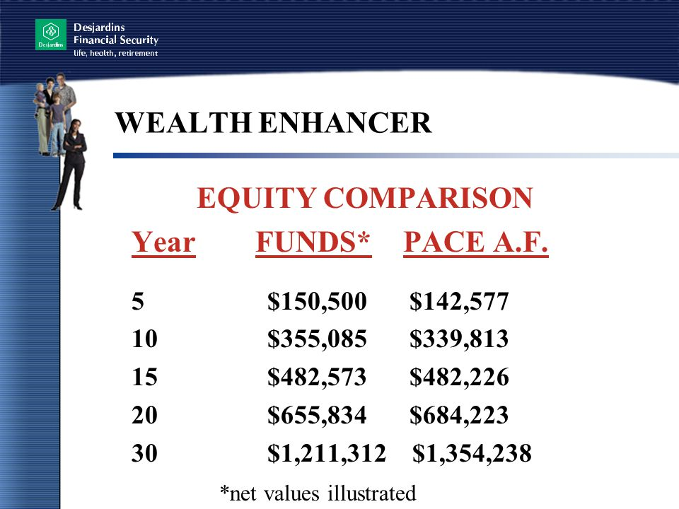 WEALTH ENHANCER EQUITY COMPARISON Year FUNDS* PACE A.F.