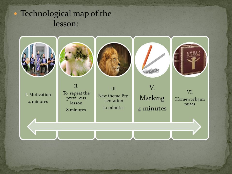 Technological map of the lesson: