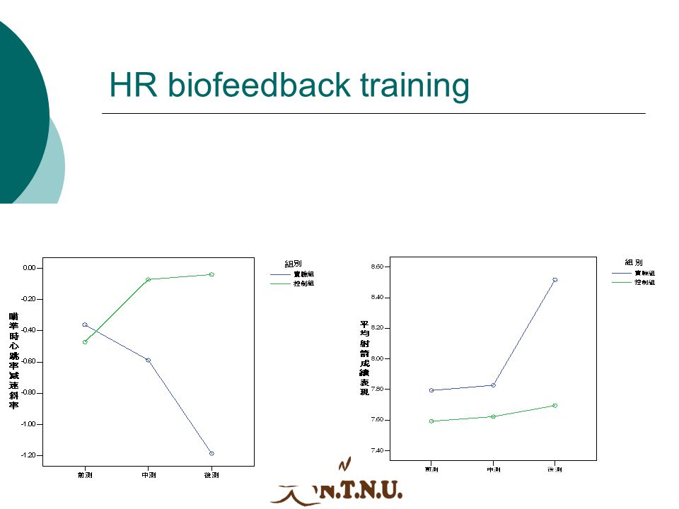HR biofeedback training