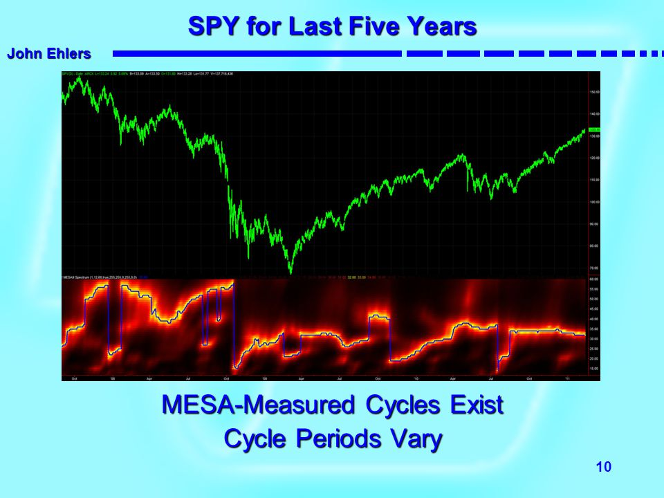 MESA-Measured Cycles Exist
