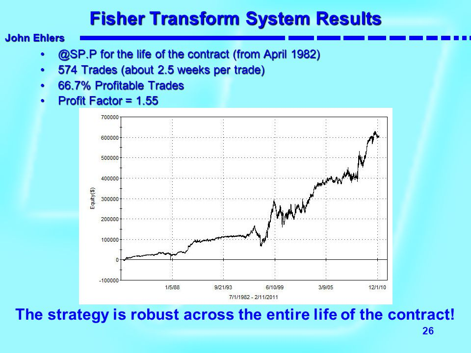 Fisher Transform System Results