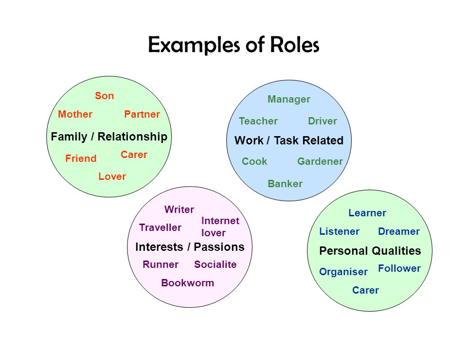 Examples of Roles Family / Relationship Work / Task Related