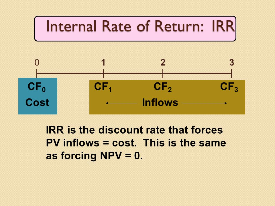 Internal Rate of Return: IRR