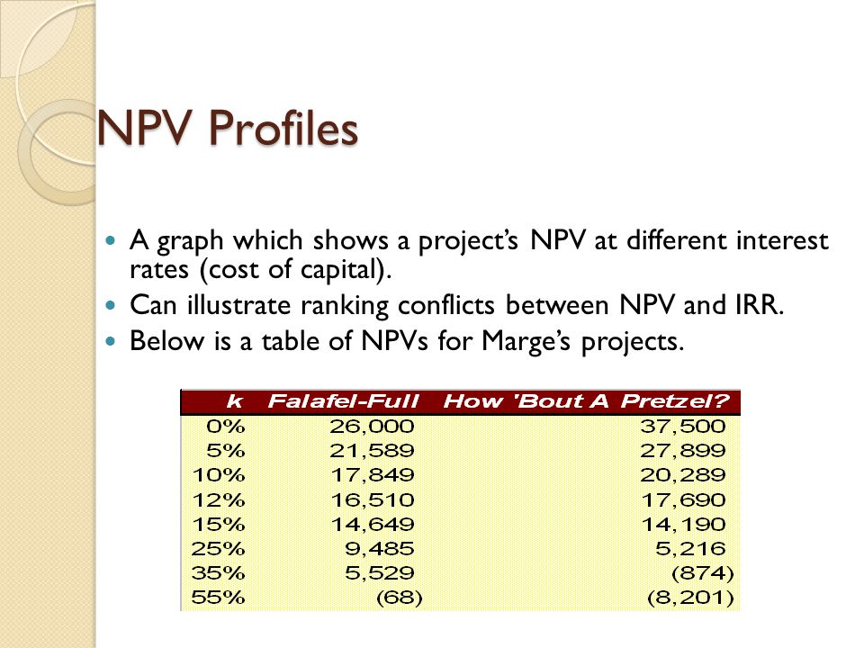 NPV Profiles A graph which shows a project's NPV at different interest rates (cost of capital).