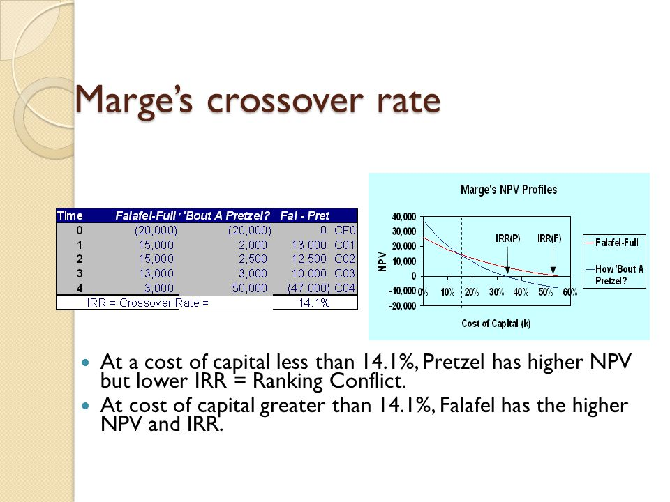 Marge's crossover rate