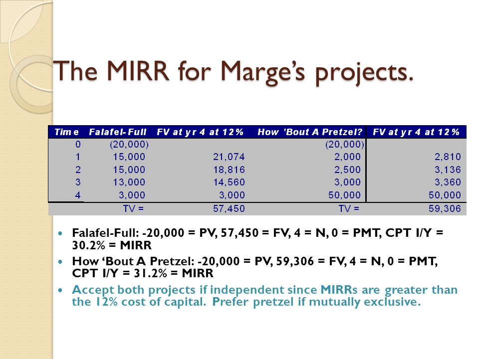 The MIRR for Marge's projects.