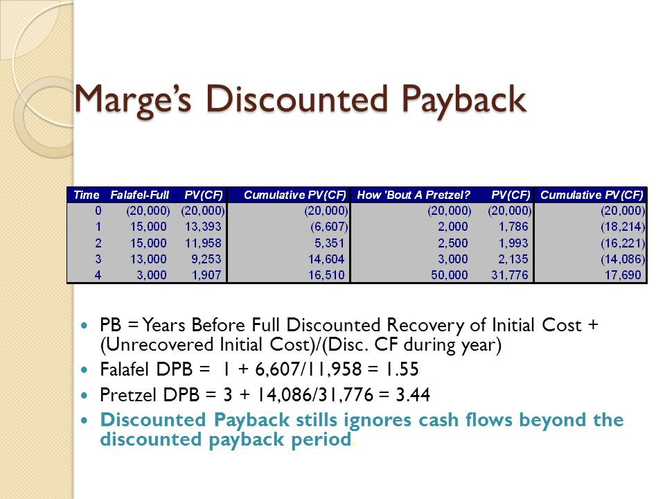 Marge's Discounted Payback
