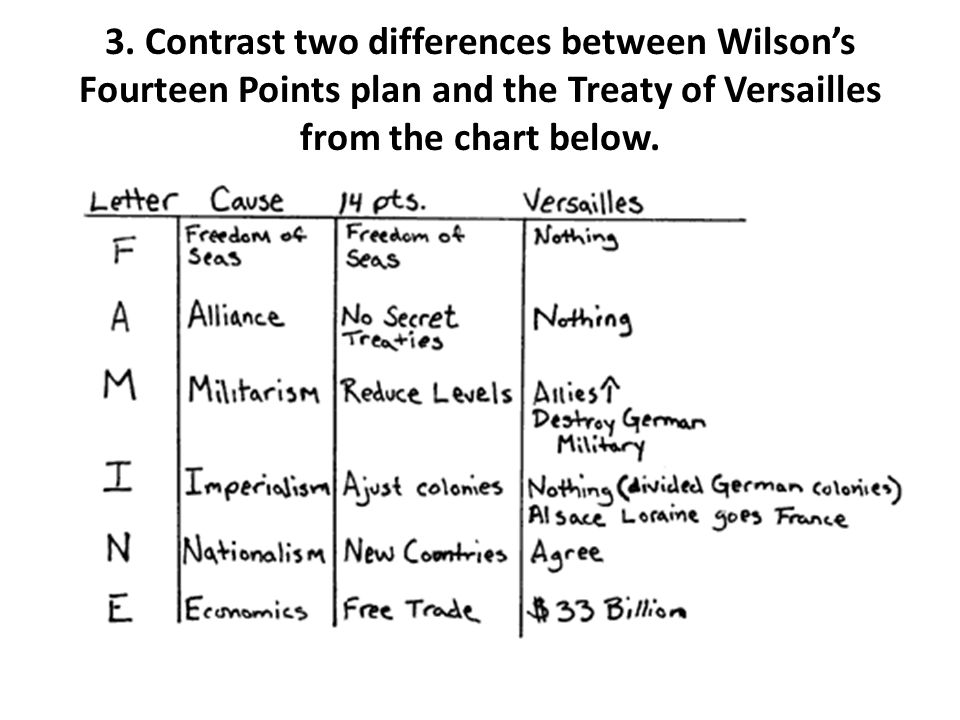 14 points treaty of versailles Gcse history treaty of versailles - wilson's 14 points: 1 no secret treaties 2 free access to the sea in peace time and war time 3 free trade between countries.
